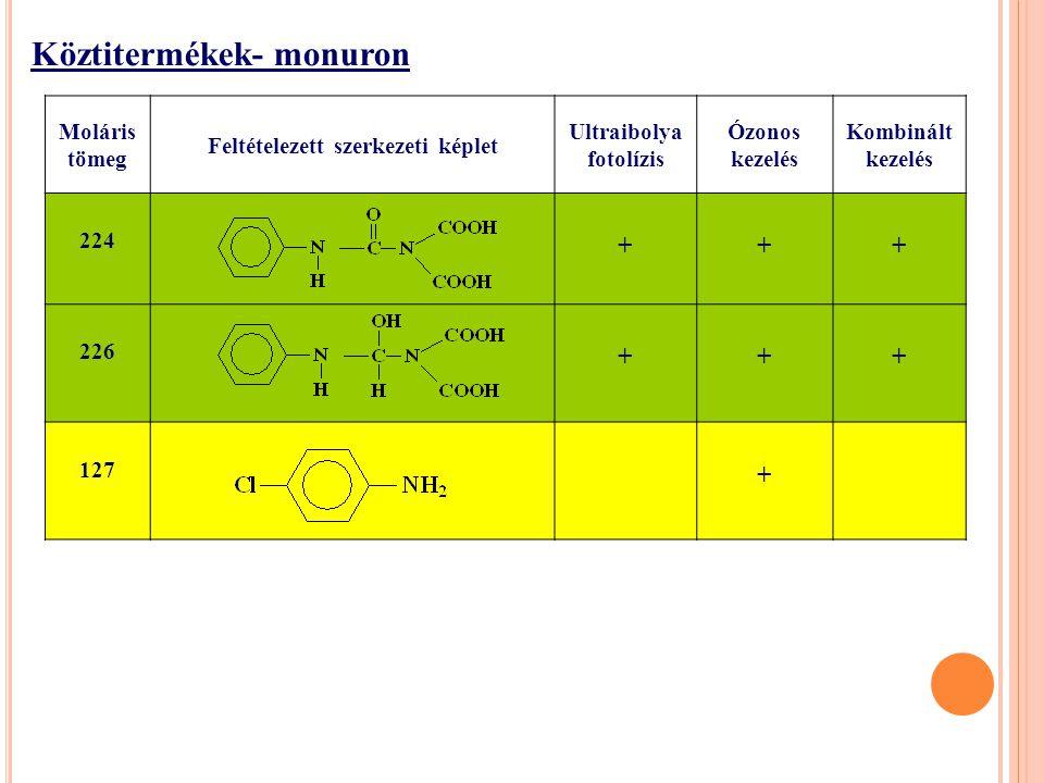 Köztitermékek- monuron Moláris tömeg Feltételezett szerkezeti képlet Ultraibolya fotolízis Ózonos kezelés Kombinált kezelés 224 +++ 226 +++ 127 +