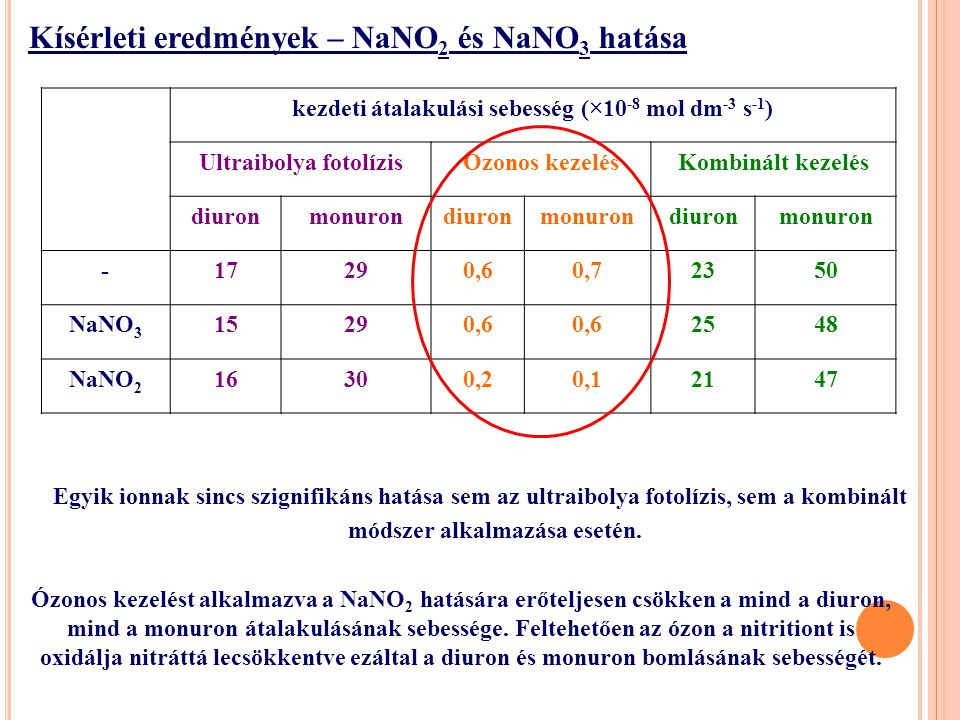 Egyik ionnak sincs szignifikáns hatása sem az ultraibolya fotolízis, sem a kombinált módszer alkalmazása esetén.