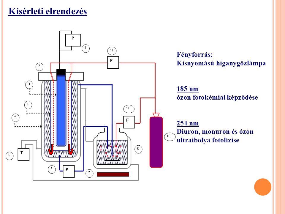 Fényforrás: Kisnyomású higanygőzlámpa 185 nm ózon fotokémiai képződése 254 nm Diuron, monuron és ózon ultraibolya fotolízise Kísérleti elrendezés