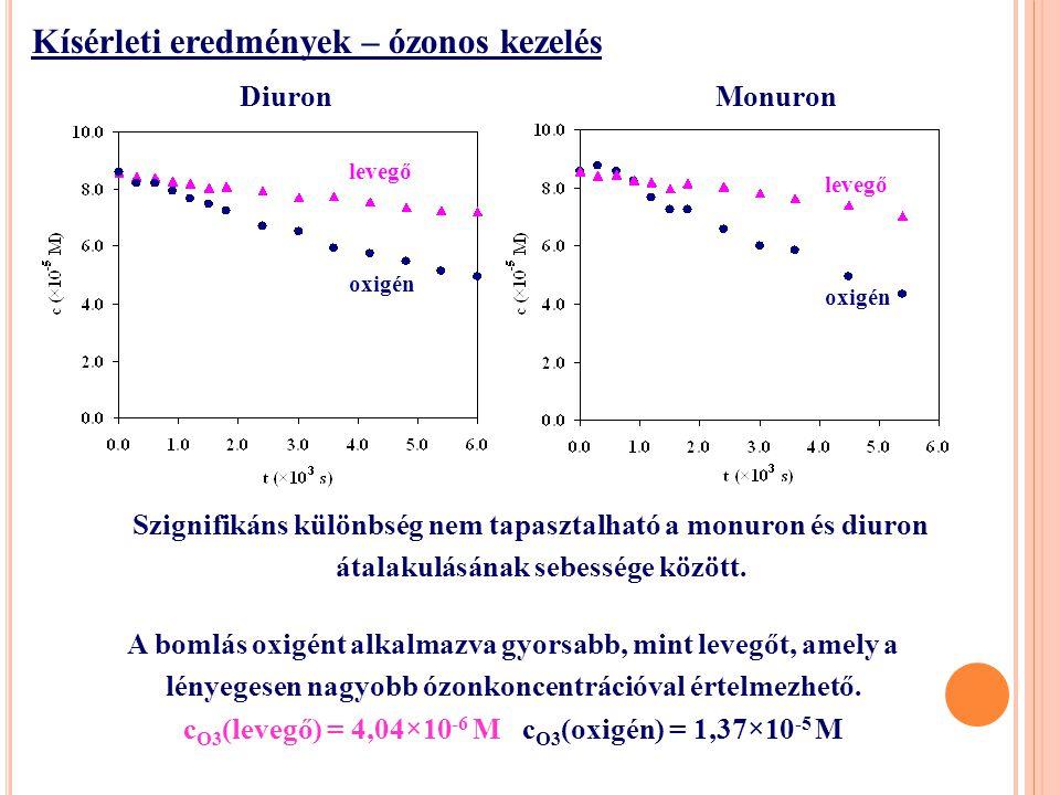 Szignifikáns különbség nem tapasztalható a monuron és diuron átalakulásának sebessége között.