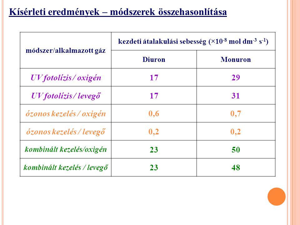 Kísérleti eredmények – módszerek összehasonlítása módszer/alkalmazott gáz kezdeti átalakulási sebesség (×10 -8 mol dm -3 s -1 ) DiuronMonuron UV fotolízis / oxigén1729 UV fotolízis / levegő1731 ózonos kezelés / oxigén0,60,7 ózonos kezelés / levegő0,2 kombinált kezelés/oxigén 2350 kombinált kezelés / levegő 2348