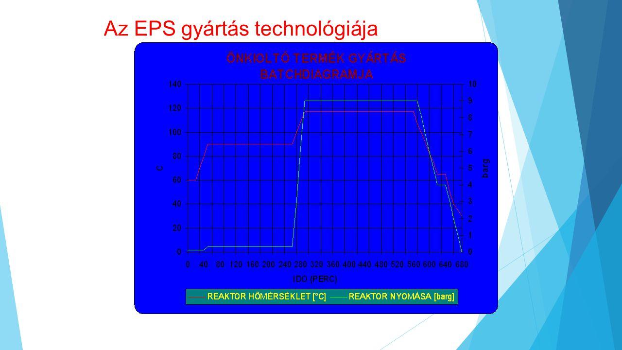 Az EPS gyártás technológiája