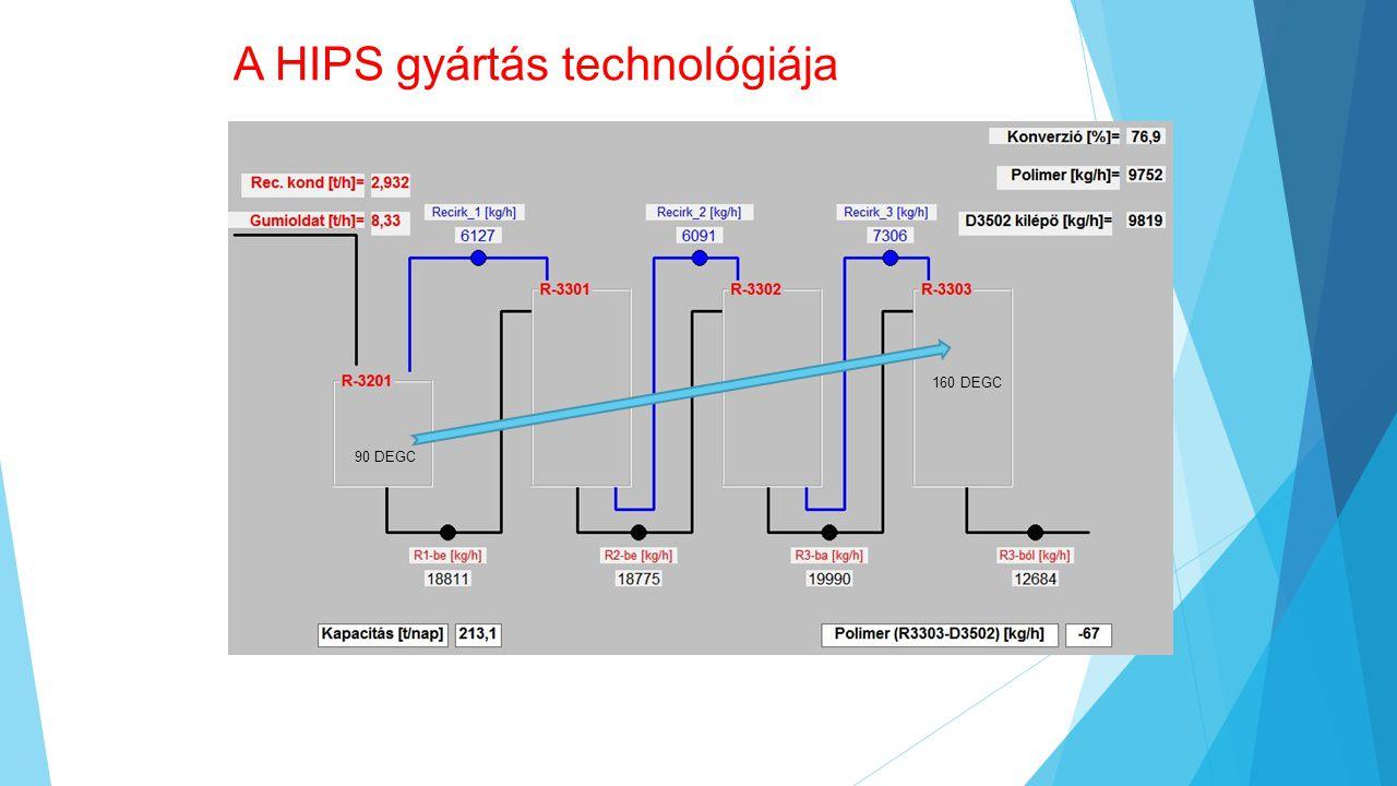 A HIPS gyártás technológiája 90 DEGC 160 DEGC