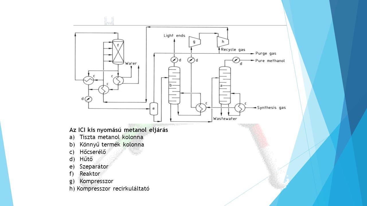Az ICI kis nyomású metanol eljárás a)Tiszta metanol kolonna b)Könnyű termék kolonna c)Hőcserélő d)Hűtő e)Szeparátor f)Reaktor g)Kompresszor h) Kompres