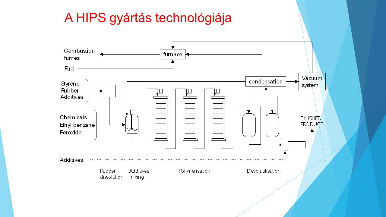 A HIPS gyártás technológiája