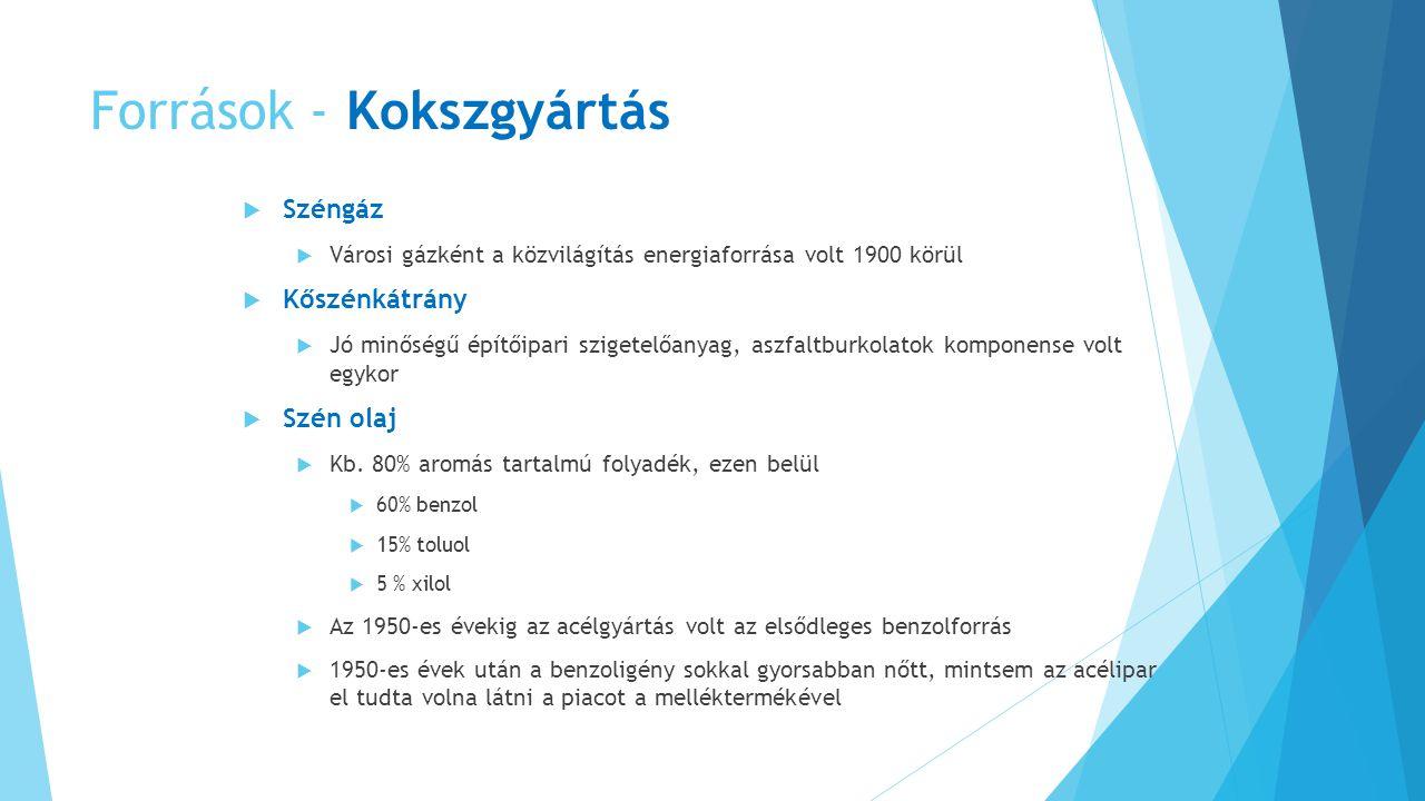 Források - Kokszgyártás  Széngáz  Városi gázként a közvilágítás energiaforrása volt 1900 körül  Kőszénkátrány  Jó minőségű építőipari szigetelőany