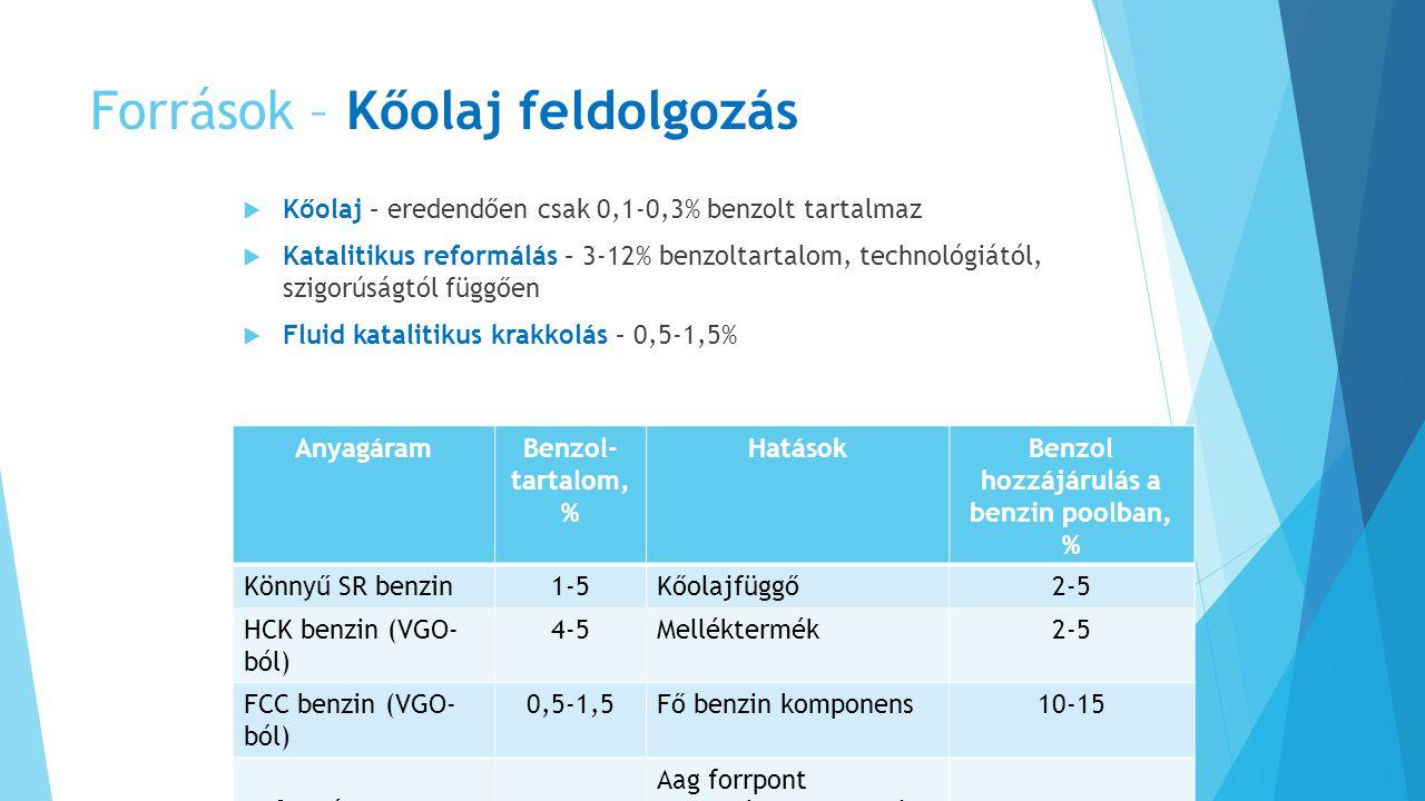 Források – Kőolaj feldolgozás  Kőolaj – eredendően csak 0,1-0,3% benzolt tartalmaz  Katalitikus reformálás – 3-12% benzoltartalom, technológiától, szigorúságtól függően  Fluid katalitikus krakkolás – 0,5-1,5% AnyagáramBenzol- tartalom, % HatásokBenzol hozzájárulás a benzin poolban, % Könnyű SR benzin1-5Kőolajfüggő2-5 HCK benzin (VGO- ból) 4-5Melléktermék2-5 FCC benzin (VGO- ból) 0,5-1,5Fő benzin komponens10-15 Reformátum3-12 Aag forrpont tartománya, működési paraméterek 75-80