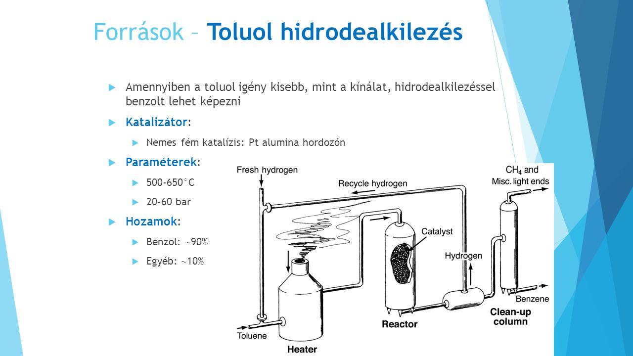 Források – Toluol hidrodealkilezés  Amennyiben a toluol igény kisebb, mint a kínálat, hidrodealkilezéssel benzolt lehet képezni  Katalizátor:  Nemes fém katalízis: Pt alumina hordozón  Paraméterek:  500-650°C  20-60 bar  Hozamok:  Benzol:  90%  Egyéb:  10%