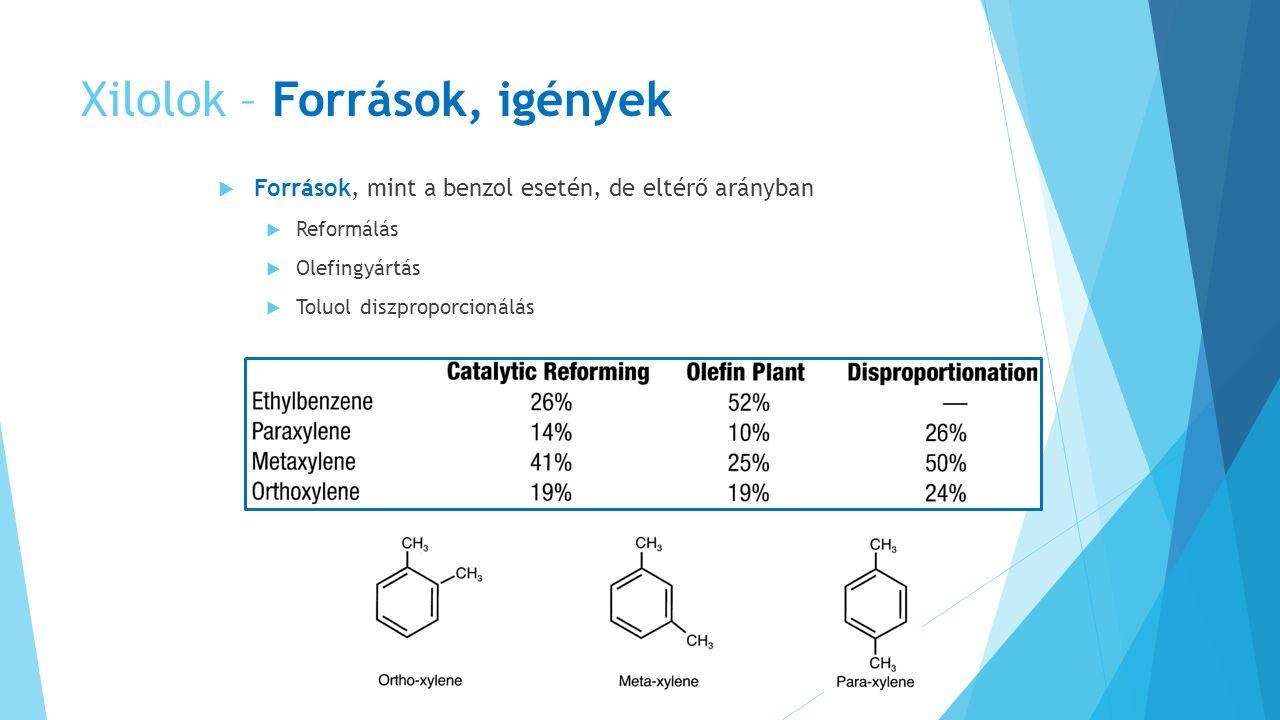 Xilolok – Források, igények  Források, mint a benzol esetén, de eltérő arányban  Reformálás  Olefingyártás  Toluol diszproporcionálás