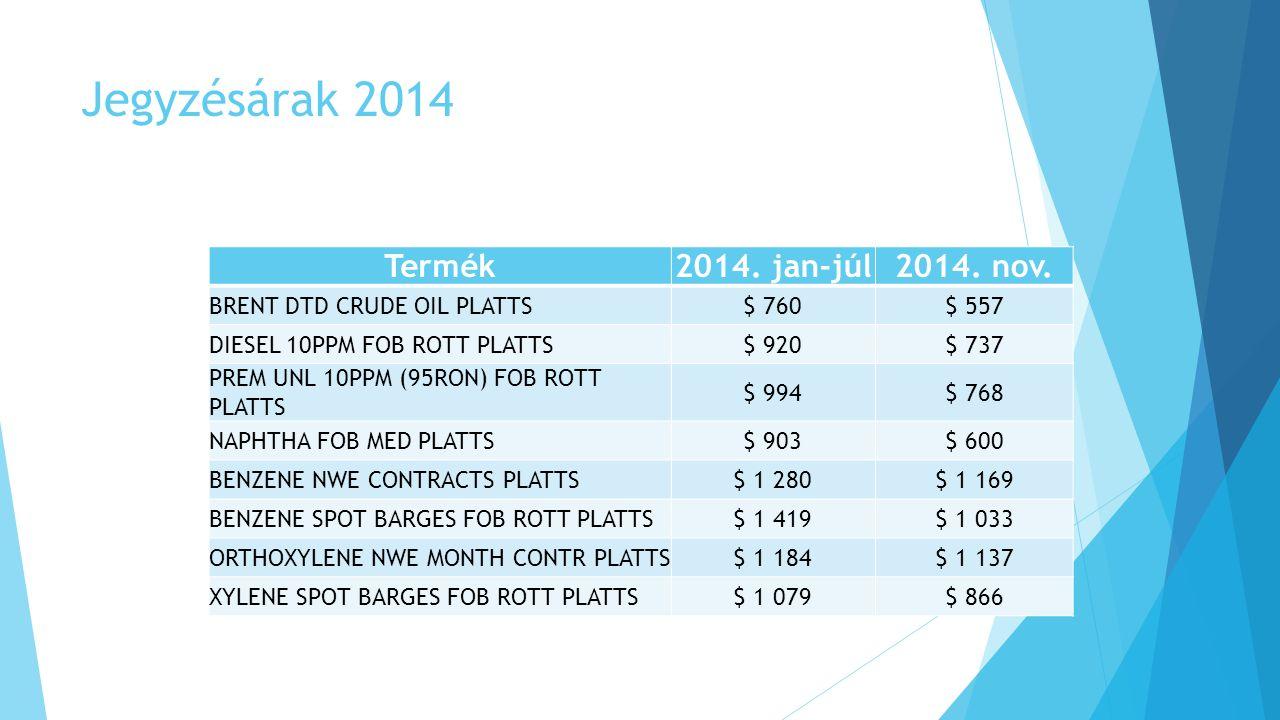 Jegyzésárak 2014 Termék2014. jan-júl2014. nov. BRENT DTD CRUDE OIL PLATTS$ 760$ 557 DIESEL 10PPM FOB ROTT PLATTS$ 920$ 737 PREM UNL 10PPM (95RON) FOB