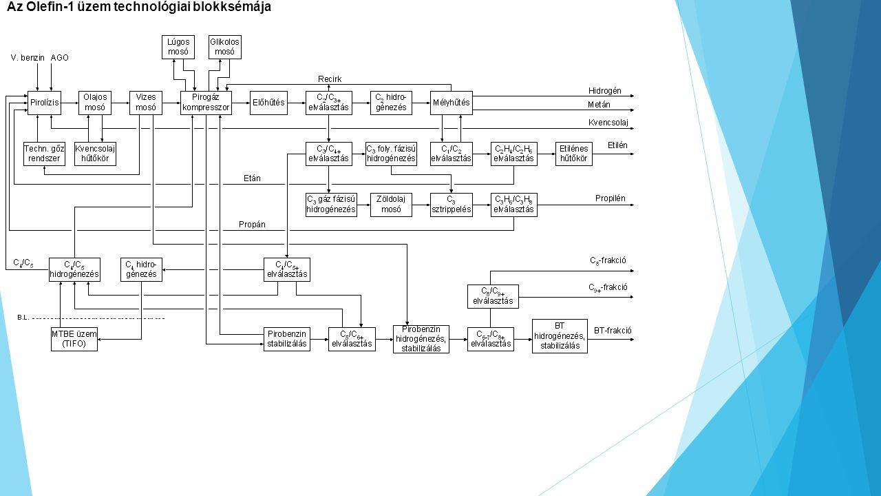 Az Olefin-1 üzem technológiai blokksémája