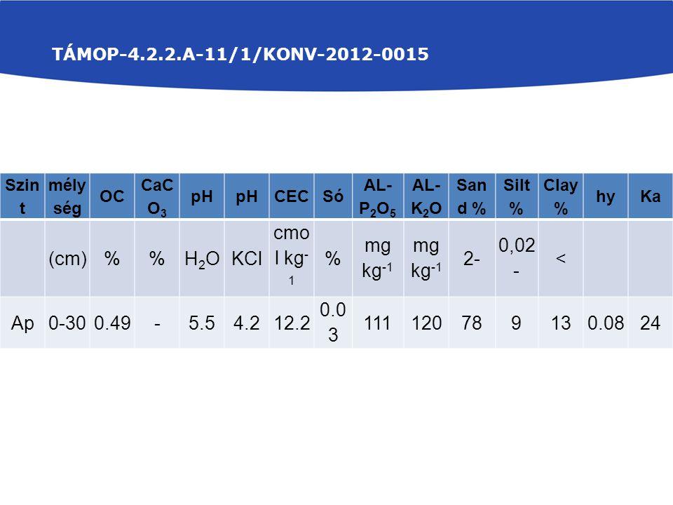 Szin t mély ség OC CaC O 3 pH CECSó AL- P 2 O 5 AL- K 2 O San d % Silt % Clay % hyKa (cm)%H2OH2OKCl cmo l kg - 1 % mg kg -1 2- 0,02 - < Ap0-300.49-5.5