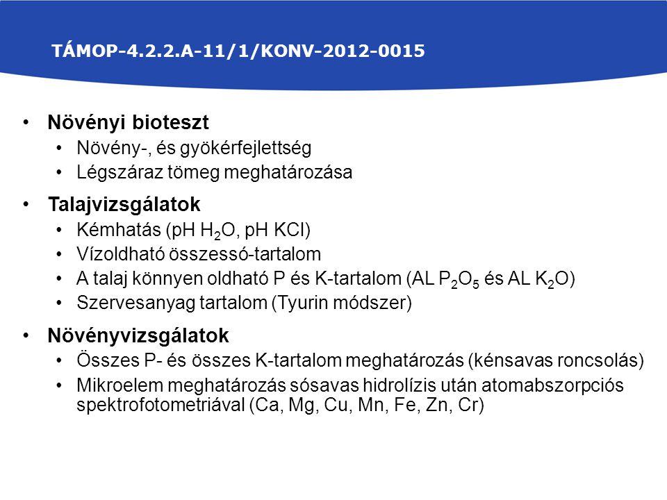 TÁMOP-4.2.2.A-11/1/KONV-2012-0015 Növényi bioteszt Növény-, és gyökérfejlettség Légszáraz tömeg meghatározása Talajvizsgálatok Kémhatás (pH H 2 O, pH