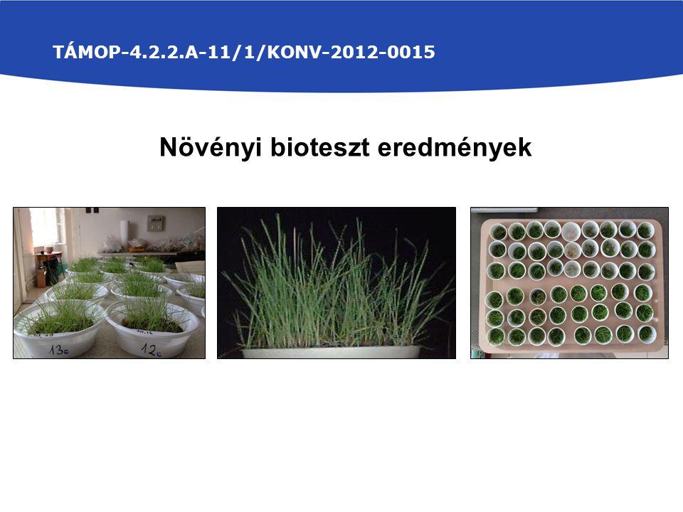 TÁMOP-4.2.2.A-11/1/KONV-2012-0015 Növényi bioteszt eredmények