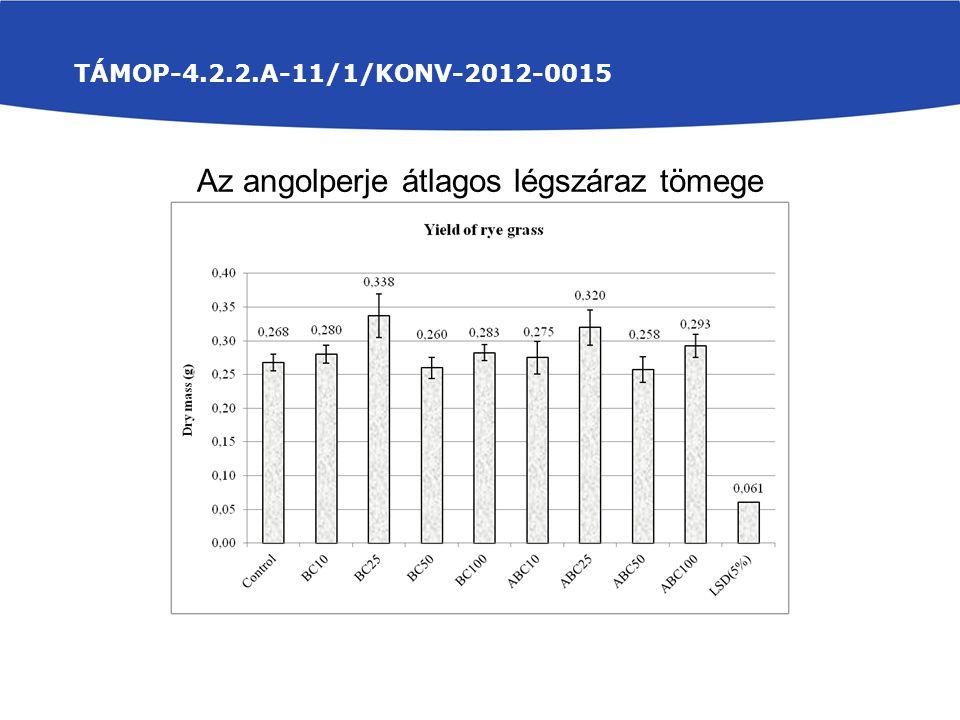 TÁMOP-4.2.2.A-11/1/KONV-2012-0015 Az angolperje átlagos légszáraz tömege