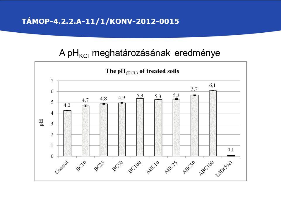 TÁMOP-4.2.2.A-11/1/KONV-2012-0015 A pH KCl meghatározásának eredménye
