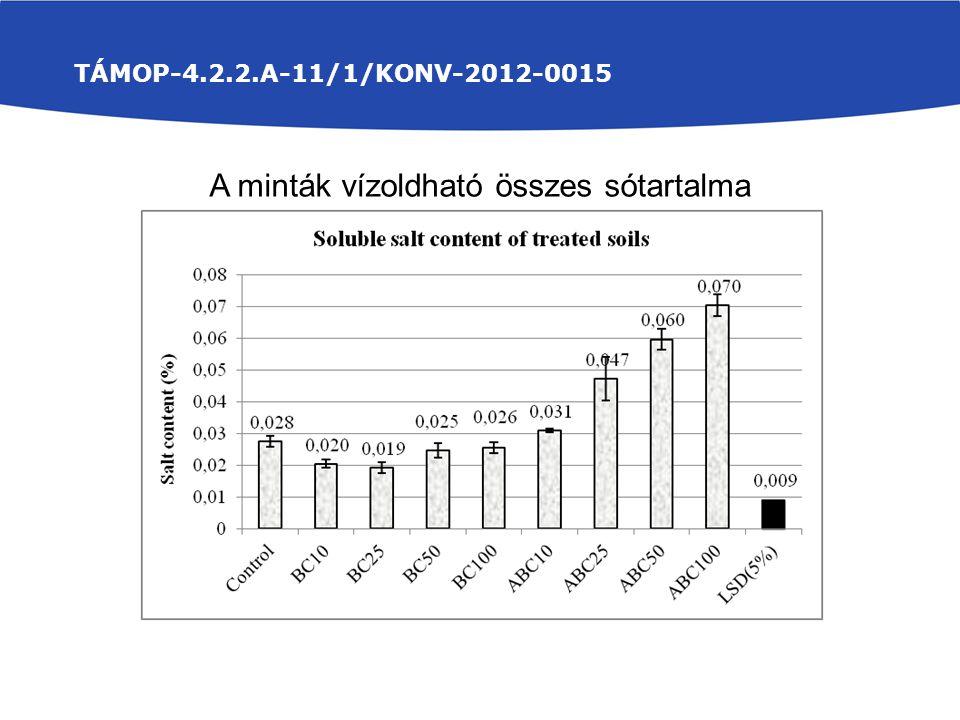 TÁMOP-4.2.2.A-11/1/KONV-2012-0015 A minták vízoldható összes sótartalma