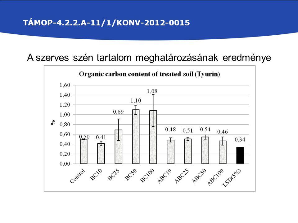 TÁMOP-4.2.2.A-11/1/KONV-2012-0015 A szerves szén tartalom meghatározásának eredménye