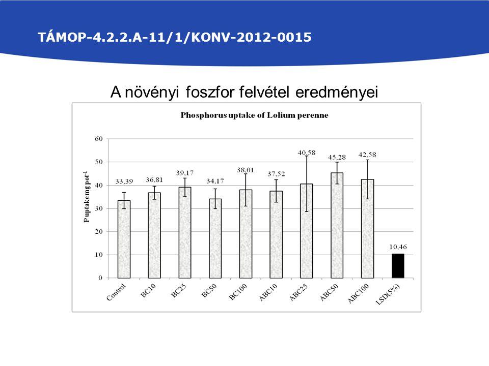 TÁMOP-4.2.2.A-11/1/KONV-2012-0015 A növényi foszfor felvétel eredményei