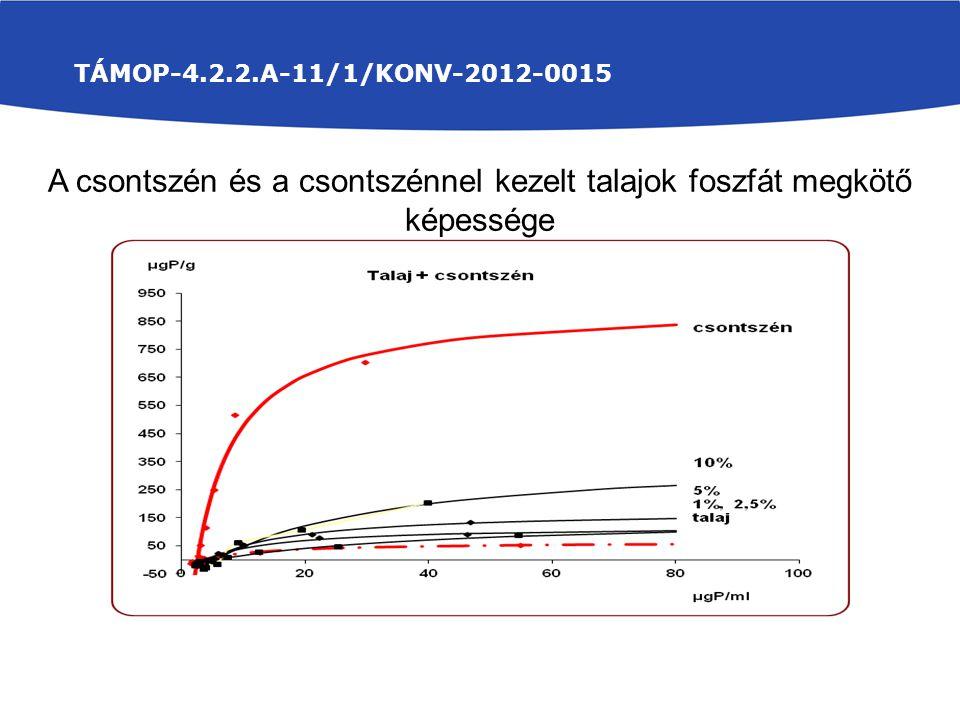 TÁMOP-4.2.2.A-11/1/KONV-2012-0015 A csontszén és a csontszénnel kezelt talajok foszfát megkötő képessége