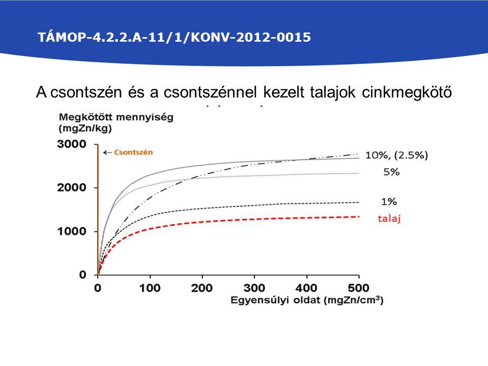 TÁMOP-4.2.2.A-11/1/KONV-2012-0015 A csontszén és a csontszénnel kezelt talajok cinkmegkötő képessége