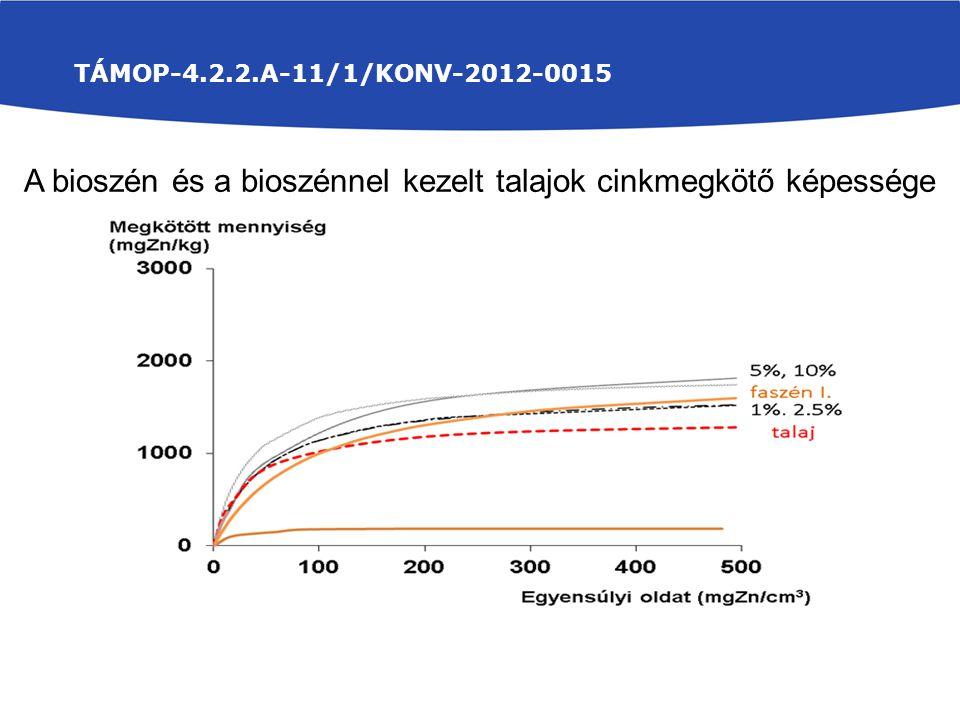 TÁMOP-4.2.2.A-11/1/KONV-2012-0015 A bioszén és a bioszénnel kezelt talajok cinkmegkötő képessége