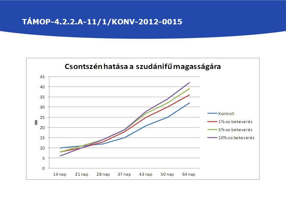 TÁMOP-4.2.2.A-11/1/KONV-2012-0015