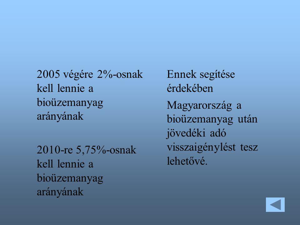 2005 végére 2%-osnak kell lennie a bioüzemanyag arányának 2010-re 5,75%-osnak kell lennie a bioüzemanyag arányának Ennek segítése érdekében Magyarország a bioüzemanyag után jövedéki adó visszaigénylést tesz lehetővé.