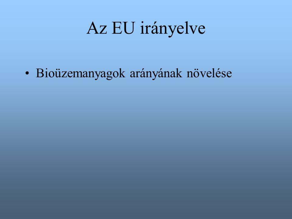 Az EU irányelve Bioüzemanyagok arányának növelése