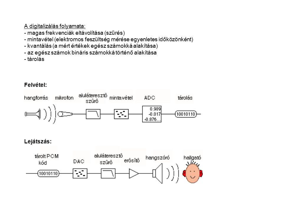 A digitalizálás folyamata: - magas frekvenciák eltávolítása (szűrés) - mintavétel (elektromos feszültség mérése egyenletes időközönként) - kvantálás (a mért értékek egész számokká alakítása) - az egész számok bináris számokká történő alakítása - tárolás Felvétel: Lejátszás: