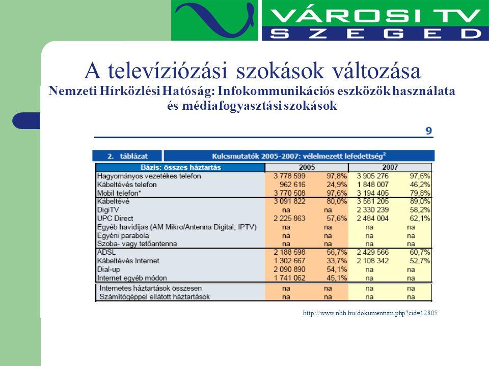 A televíziózási szokások változása Nemzeti Hírközlési Hatóság: Infokommunikációs eszközök használata és médiafogyasztási szokások http://www.nhh.hu/do