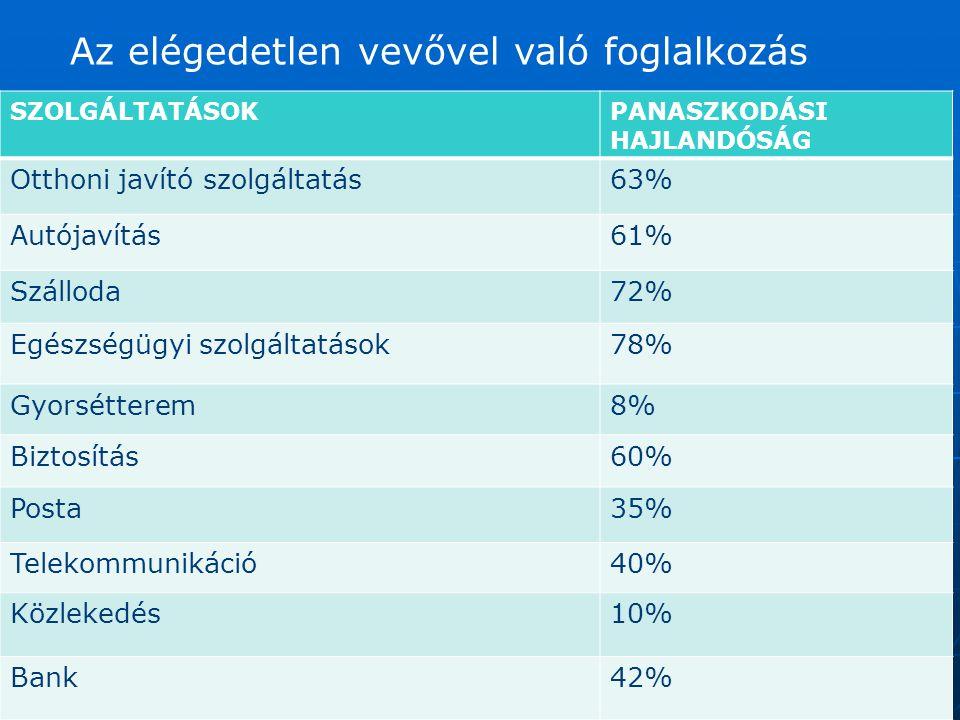 SZOLGÁLTATÁSOKPANASZKODÁSI HAJLANDÓSÁG Otthoni javító szolgáltatás63% Autójavítás61% Szálloda72% Egészségügyi szolgáltatások78% Gyorsétterem8% Biztosítás60% Posta35% Telekommunikáció40% Közlekedés10% Bank42% Az elégedetlen vevővel való foglalkozás