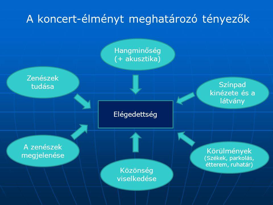 Szolgáltatások minősége A szolgáltatások minősége különbözik a termékek minőségétől.