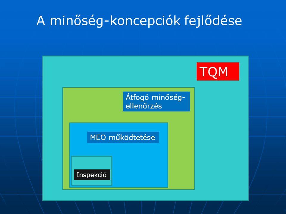 A minőség-koncepciók fejlődése TQM Átfogó minőség- ellenőrzés Inspekció MEO működtetése