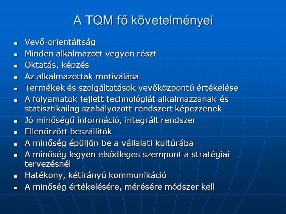 A TQM fő követelményei Vevő-orientáltság Vevő-orientáltság Minden alkalmazott vegyen részt Minden alkalmazott vegyen részt Oktatás, képzés Oktatás, képzés Az alkalmazottak motiválása Az alkalmazottak motiválása Termékek és szolgáltatások vevőközpontú értékelése Termékek és szolgáltatások vevőközpontú értékelése A folyamatok fejlett technológiát alkalmazzanak és statisztikailag szabályozott rendszert képezzenek A folyamatok fejlett technológiát alkalmazzanak és statisztikailag szabályozott rendszert képezzenek Jó minőségű információ, integrált rendszer Jó minőségű információ, integrált rendszer Ellenőrzött beszállítók Ellenőrzött beszállítók A minőség épüljön be a vállalati kultúrába A minőség épüljön be a vállalati kultúrába A minőség legyen elsődleges szempont a stratégiai tervezésnél A minőség legyen elsődleges szempont a stratégiai tervezésnél Hatékony, kétirányú kommunikáció Hatékony, kétirányú kommunikáció A minőség értékelésére, mérésére módszer kell A minőség értékelésére, mérésére módszer kell