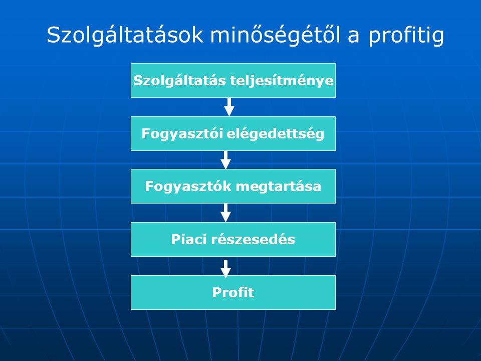 Szolgáltatás teljesítménye Fogyasztói elégedettség Fogyasztók megtartása Piaci részesedés Profit Szolgáltatások minőségétől a profitig