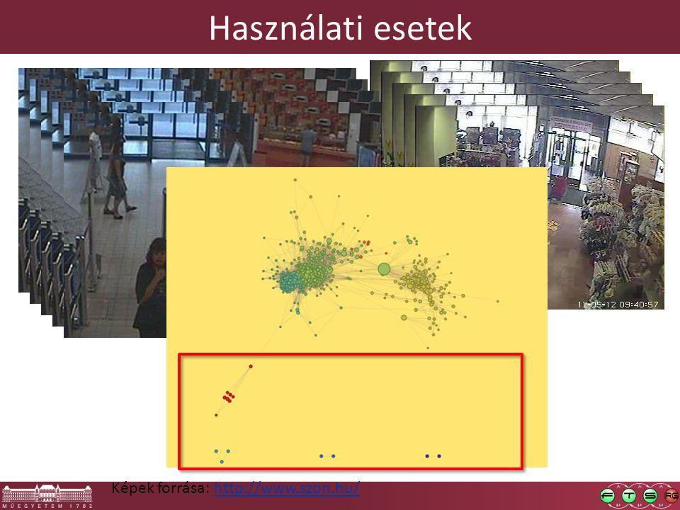 Használati esetek Képek forrása: http://www.szon.hu/http://www.szon.hu/