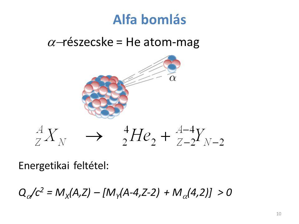 Alfa bomlás  részecske = He atom-mag 10 Energetikai feltétel: Q  /c 2 = M X (A,Z) – [M Y (A-4,Z-2) + M  (4,2)] > 0