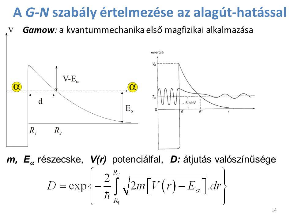 m, E  részecske, V(r) potenciálfal, D: átjutás valószínűsége Gamow: a kvantummechanika első magfizikai alkalmazása A G-N szabály értelmezése az alagú