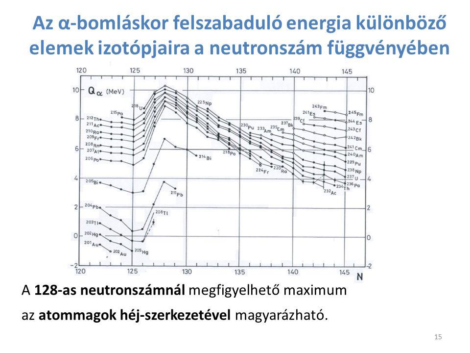 Az α-bomláskor felszabaduló energia különböző elemek izotópjaira a neutronszám függvényében A 128-as neutronszámnál megfigyelhető maximum az atommagok