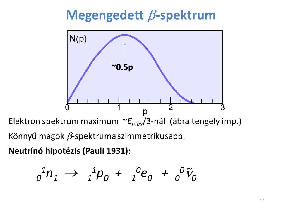 Megengedett  -spektrum Elektron spektrum maximum ~E max /3-nál (ábra tengely imp.) Könnyű magok  -spektruma szimmetrikusabb. Neutrínó hipotézis (Pau