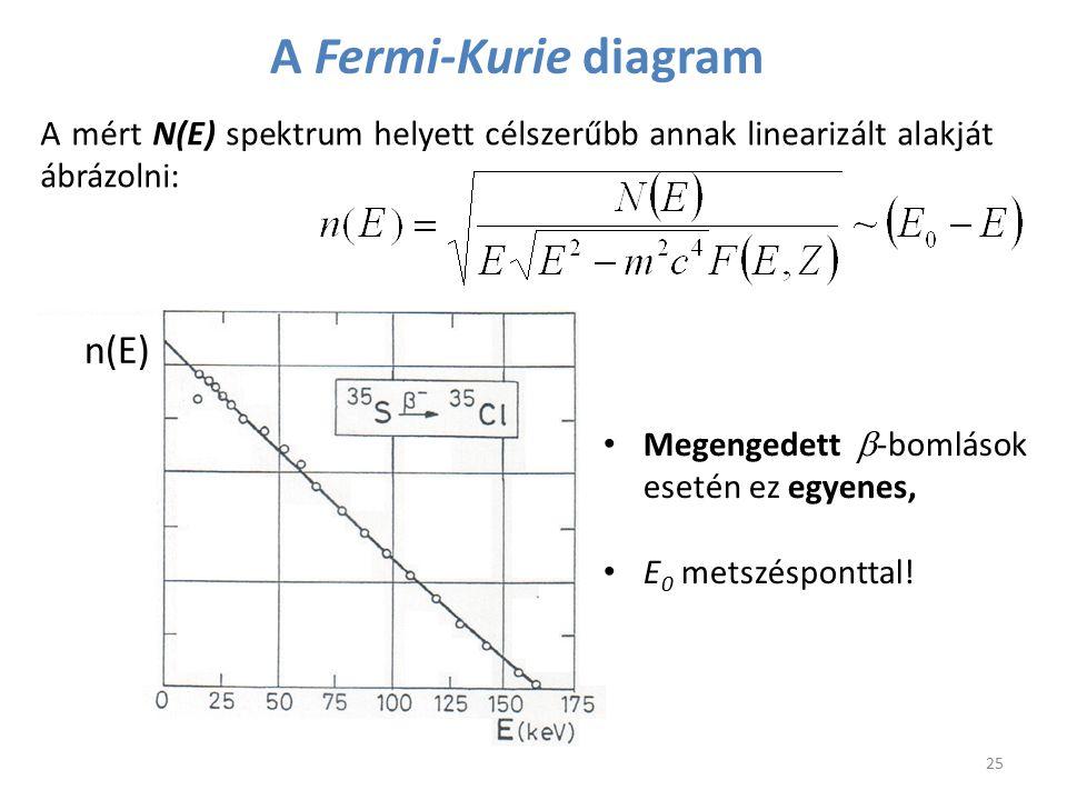 A Fermi-Kurie diagram n(E) 25 A mért N(E) spektrum helyett célszerűbb annak linearizált alakját ábrázolni: Megengedett  -bomlások esetén ez egyenes,