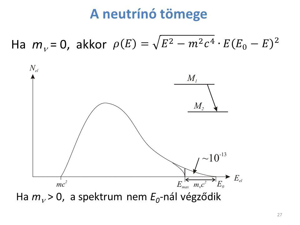 Ha m = 0, akkor Ha m > 0, a spektrum nem E 0 -nál végződik A neutrínó tömege 27