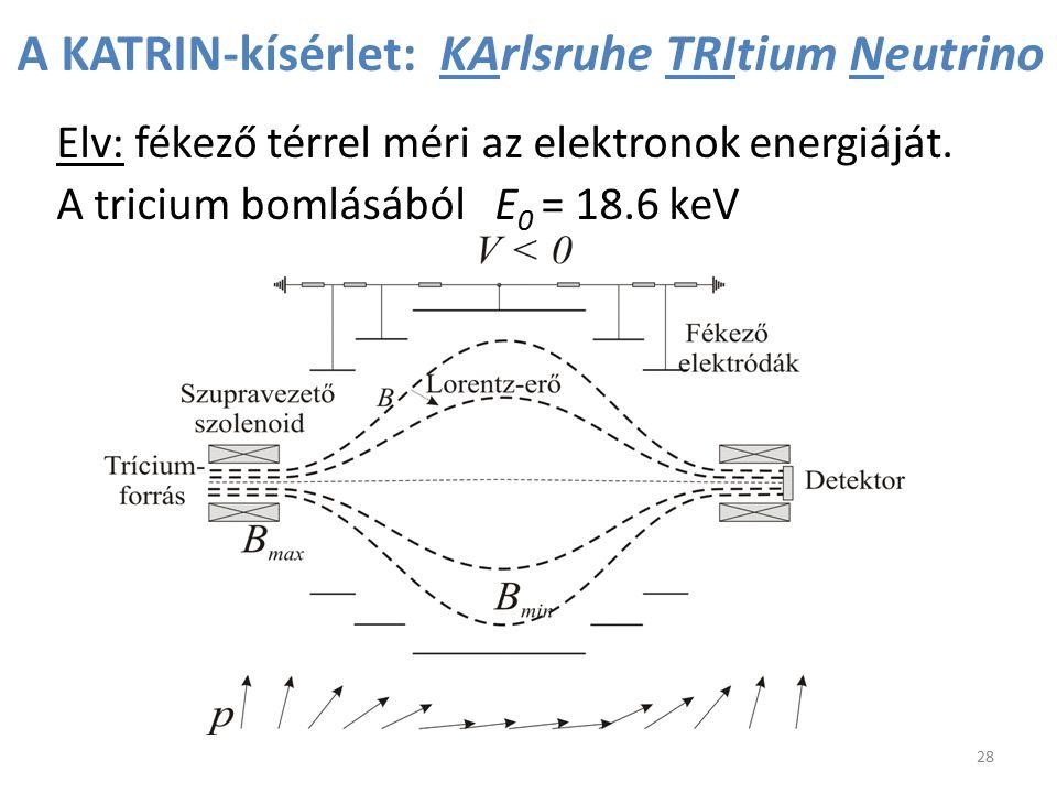 A KATRIN-kísérlet: KArlsruhe TRItium Neutrino Elv: fékező térrel méri az elektronok energiáját. A tricium bomlásából E 0 = 18.6 keV 28