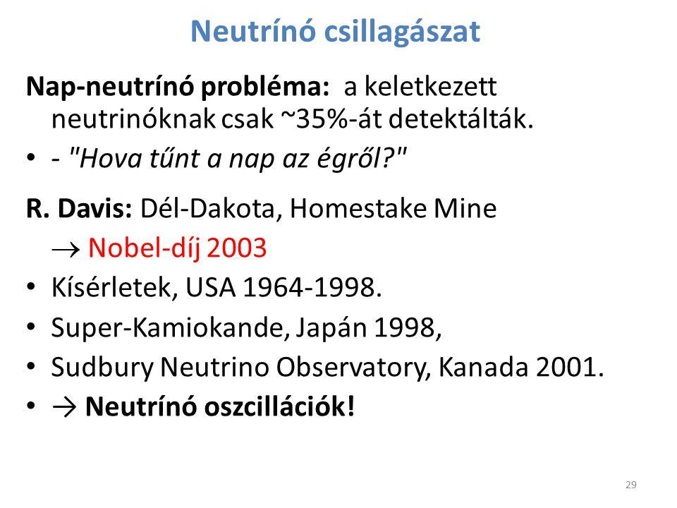 Neutrínó csillagászat Nap-neutrínó probléma: a keletkezett neutrinóknak csak ~35%-át detektálták. -