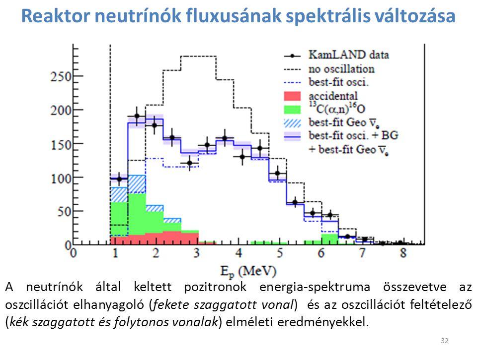 32 A neutrínók által keltett pozitronok energia-spektruma összevetve az oszcillációt elhanyagoló (fekete szaggatott vonal) és az oszcillációt feltétel