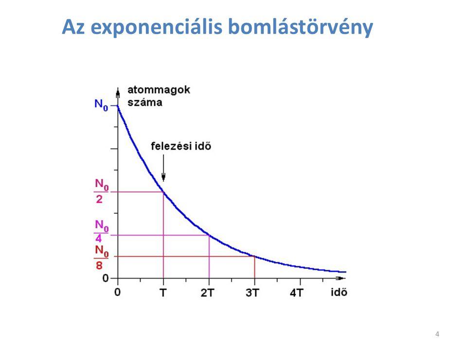 Az α-bomláskor felszabaduló energia különböző elemek izotópjaira a neutronszám függvényében A 128-as neutronszámnál megfigyelhető maximum az atommagok héj-szerkezetével magyarázható.