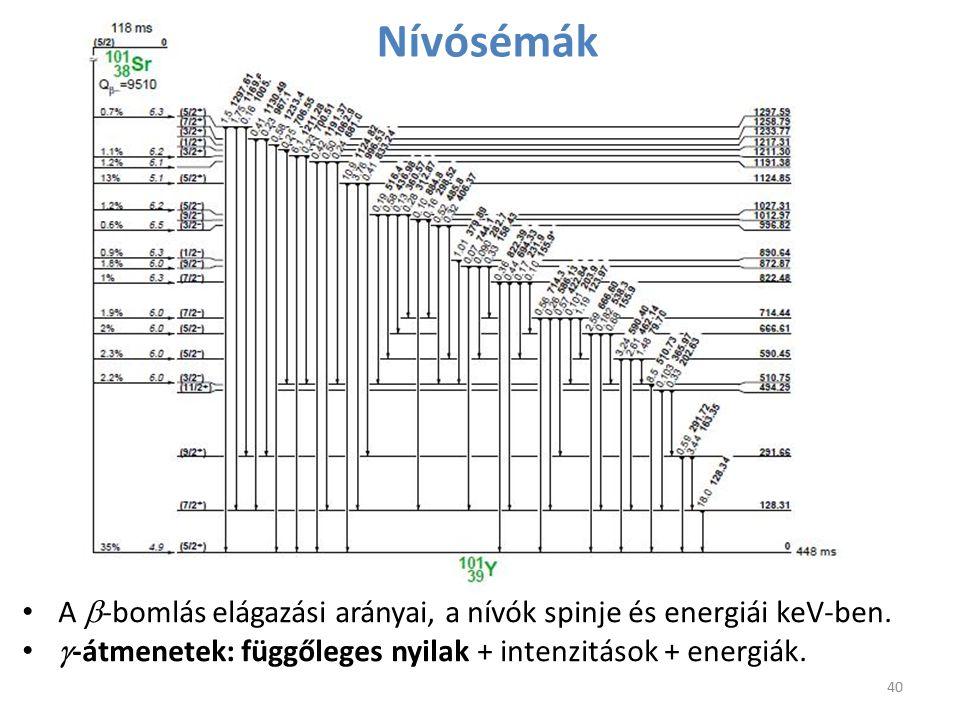 A  -bomlás elágazási arányai, a nívók spinje és energiái keV-ben.  -átmenetek: függőleges nyilak + intenzitások + energiák. 40 Nívósémák