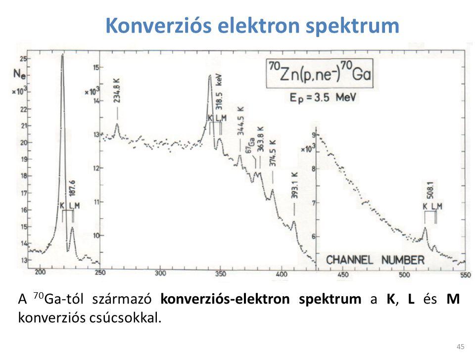 Konverziós elektron spektrum A 70 Ga-tól származó konverziós-elektron spektrum a K, L és M konverziós csúcsokkal. 45