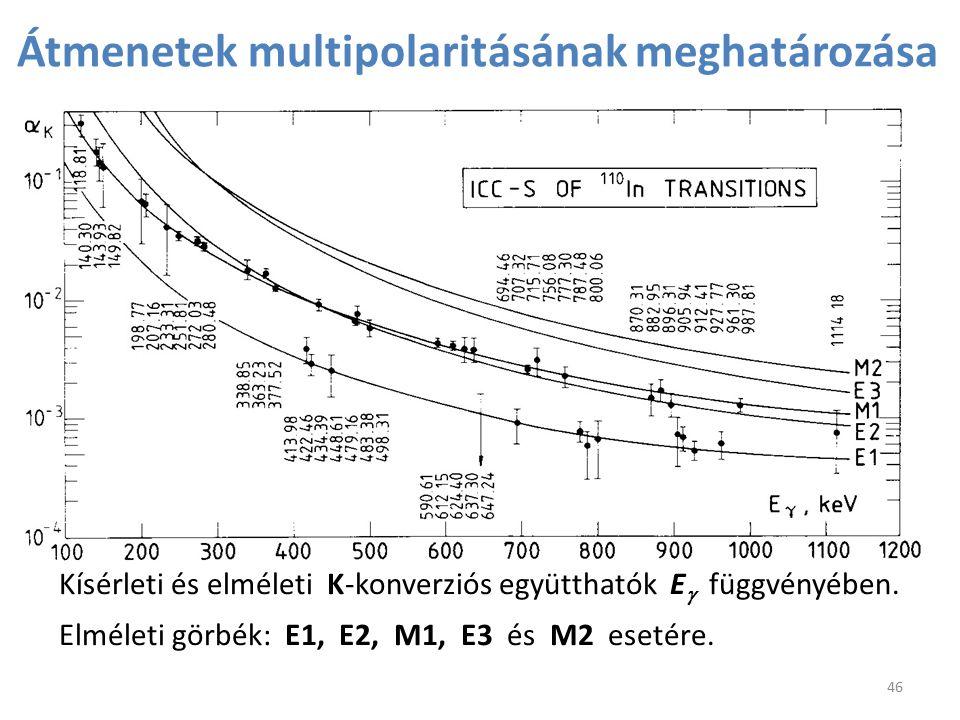 Átmenetek multipolaritásának meghatározása Kísérleti és elméleti K-konverziós együtthatók E  függvényében. Elméleti görbék: E1, E2, M1, E3 és M2 eset